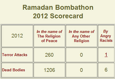 Muslim violence in the name of the reliigon of peace - Ramadan 2012